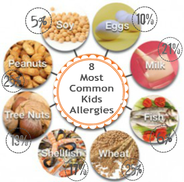 This Graph Shows The Percentage Of Children Who Experience The Eight Common Allergies